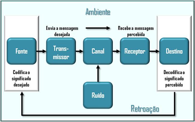 gp4us - Processo de Comunicação