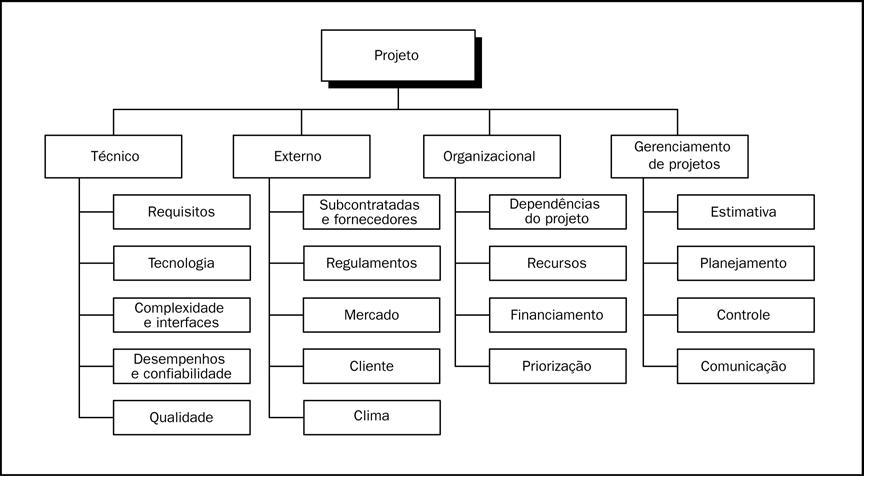 gp4us - Estrutrua Analitica de Riscos