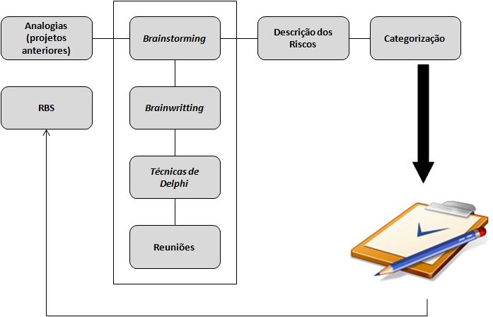 gp4us - Processo de Identificação dos Riscos