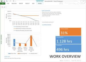 gp4us - Microsoft Project - Gráfico