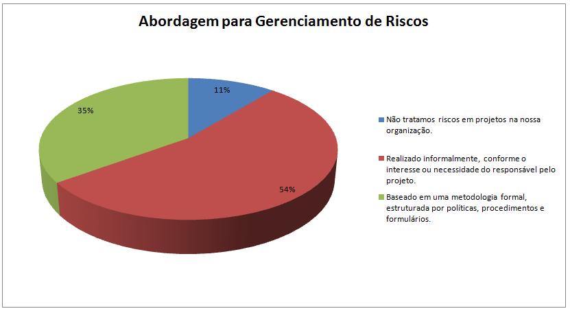 gp4us - Estudo de Benchmarking PMI - Gerenciamento de Riscos