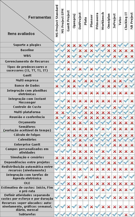gp4us - Tabela Comparativa Cronogramas