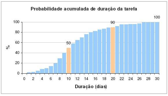 gp4us - Probabilidade Acumulada
