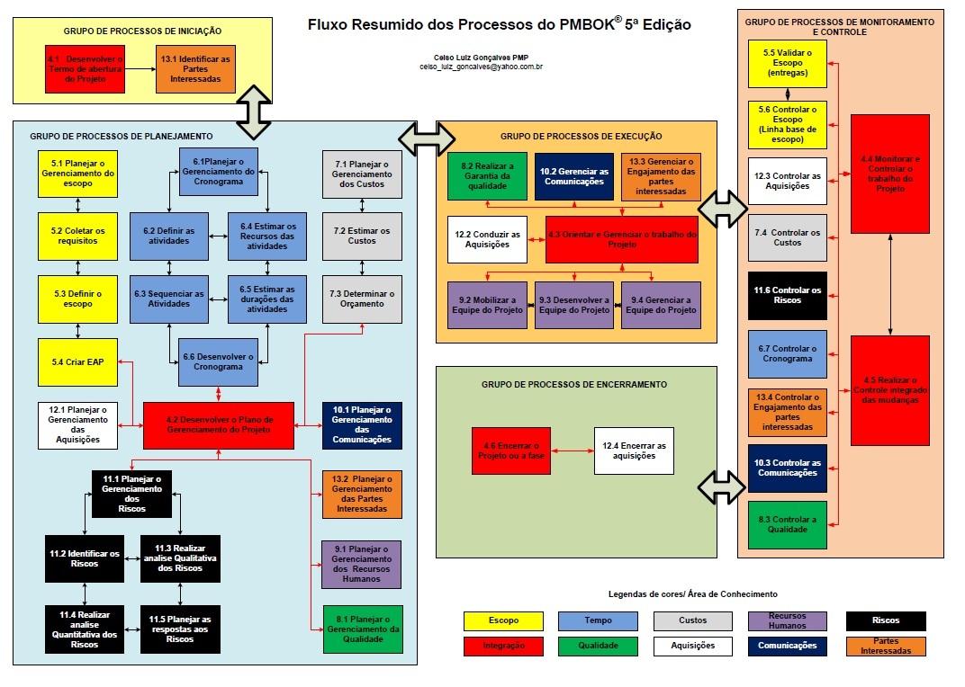 gp4us - PMBOK - Fluxo de Processos