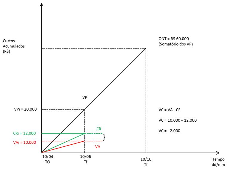 Variacção de Custo - VC