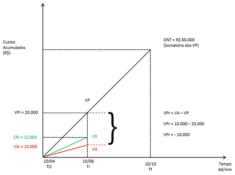 Variação de Prazo - VPR