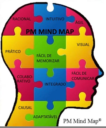 PM Mindmap