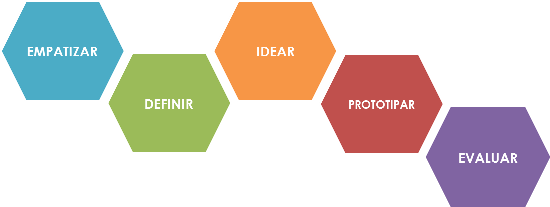 Design Thinking - Fases
