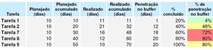 gp4us - Tabela Buffer do Projeto