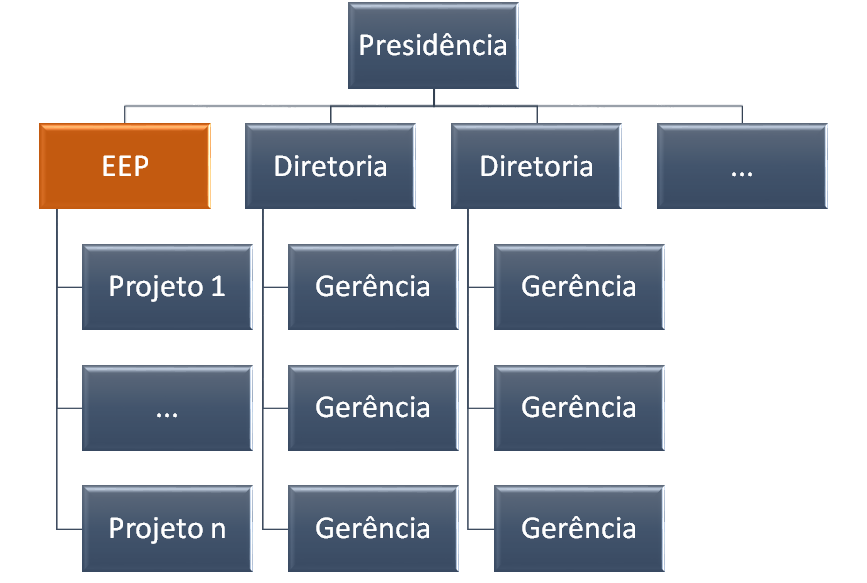 Escritório Executivo de Projetos