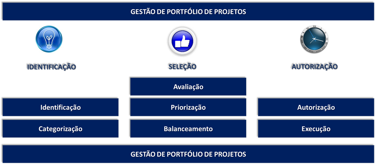 Fluxo de Processo Simples Gerenciamento de Portfolio