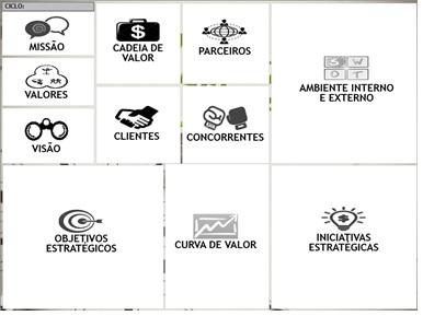 Modelo Strategy Model Canvas