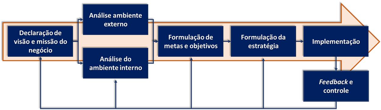 Fluxo de Processo Planejamento Estrategico