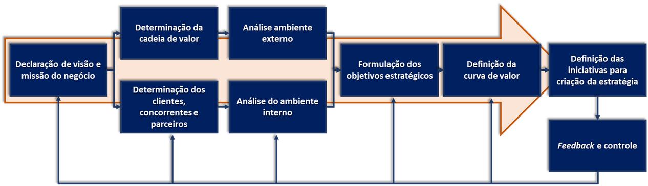 Fluxo de Planejamento com Strategy Model Canvas