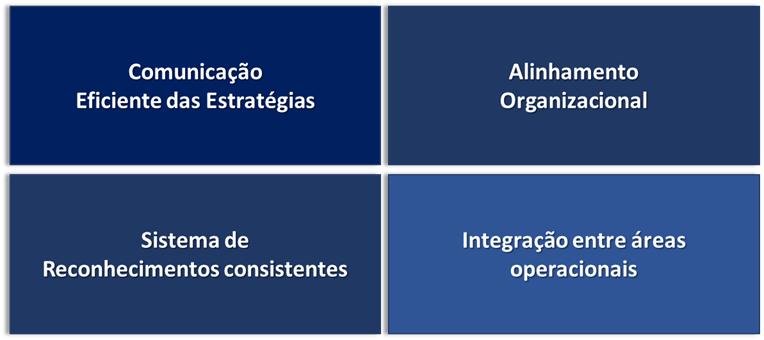 Principais problemas para criação e um Planejamento Estratégico