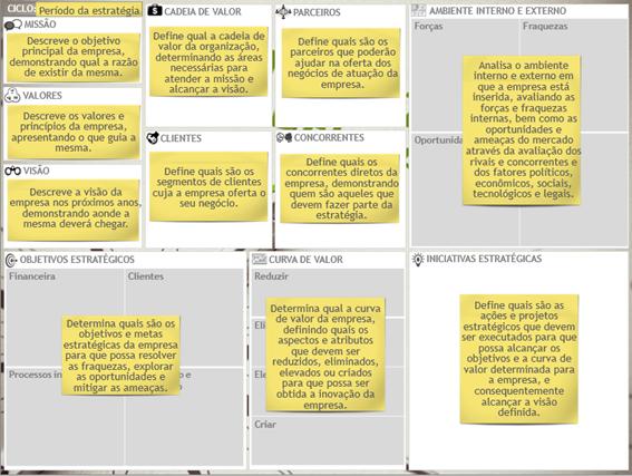 gp4us - Estrutura Strategy Model Canvas