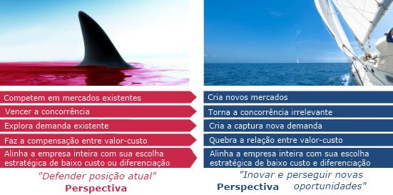 gp4us - Estretégias do oceano azul e oceano vermelho