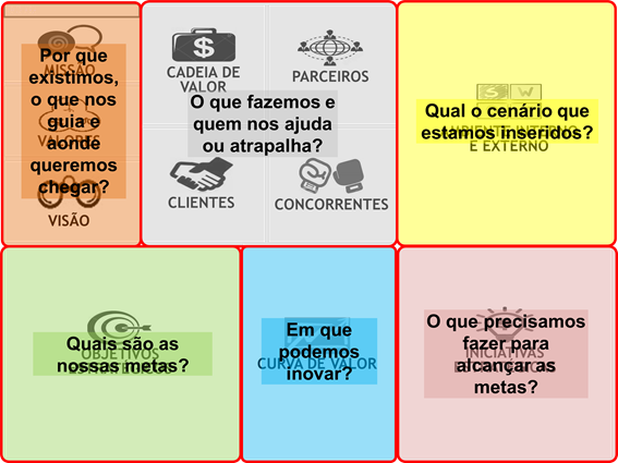Questionamentos utilizados no Strategy Model Canvas