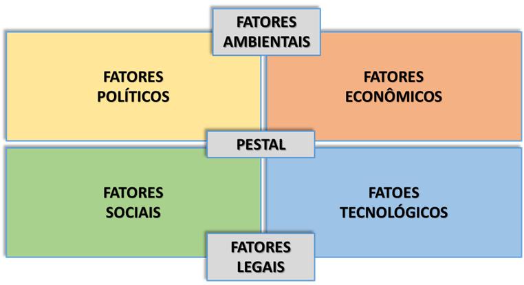 gp4us - Análise PESTAL - Política, Econômica, Social, Tecnológica, Ambiental e Legal