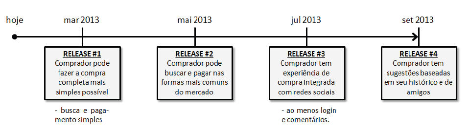 gp4us - Scrum - Roadmap do Produto