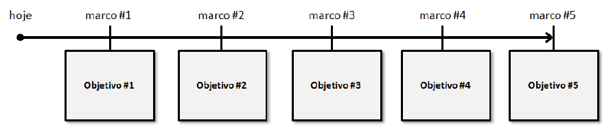 gp4us - Roadmap do Produto Scrum