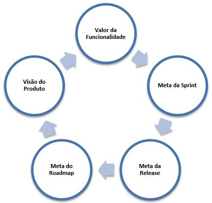 gp4us - Do Valor da Funcionalidade à Visão do Produto