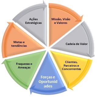 gp4us - Visão 360 oferecida pelo Strategy Model Canvas