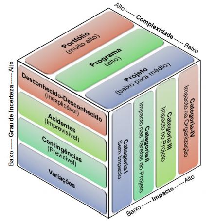 gp4us - Dimensões dos Riscos