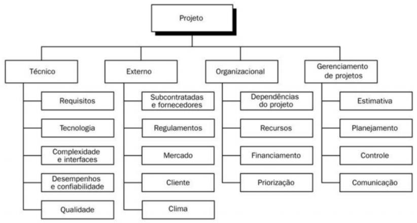 gp4us - Estrutura Analítica de Riscos