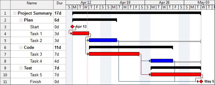 gp4us - Schedule - Gráfico de Gantt