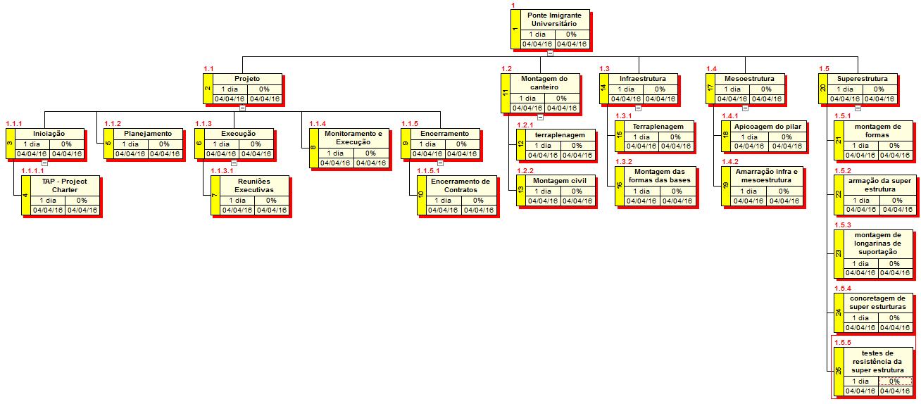 gp4us - Estrutura Analítica do Projeto
