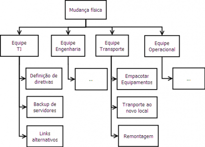gp4us - Estrutura Analitica do Projeto