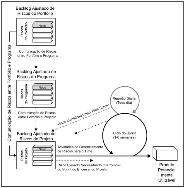 gp4us - Riscos em Portfólio e Programas Scrum