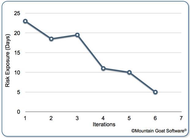 gp4us - Gráfico Burndown de Risco