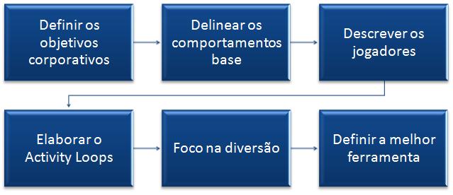 gp4us - Framework de Gamificação