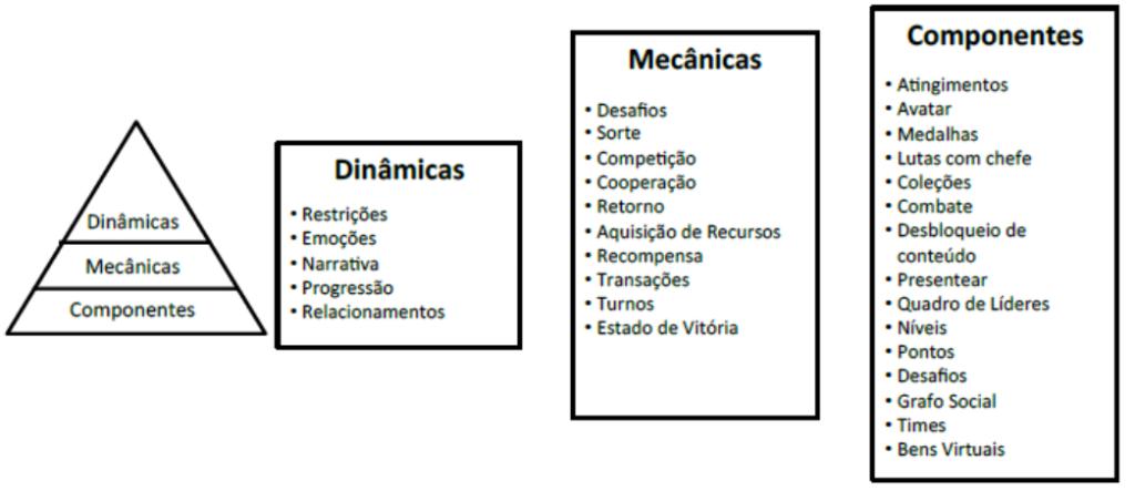 gp4us - Elementos da Gamificação