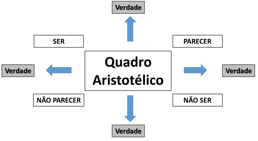 gp4us - Quadro Aristotélico