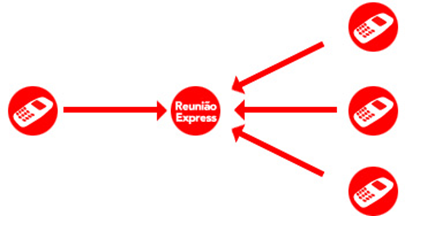 gp4us - Reunião Express