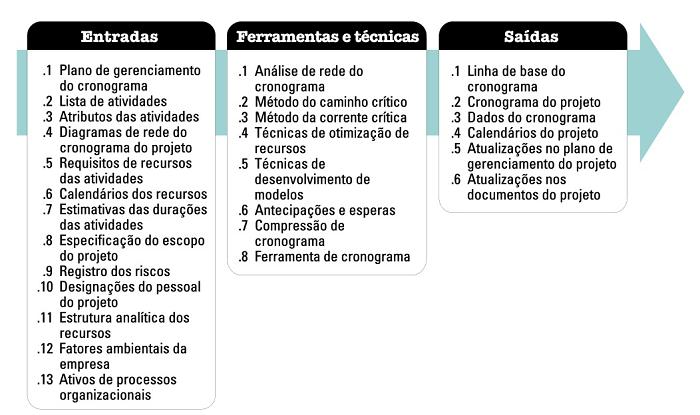 gp4us - Modelos de Cronograma
