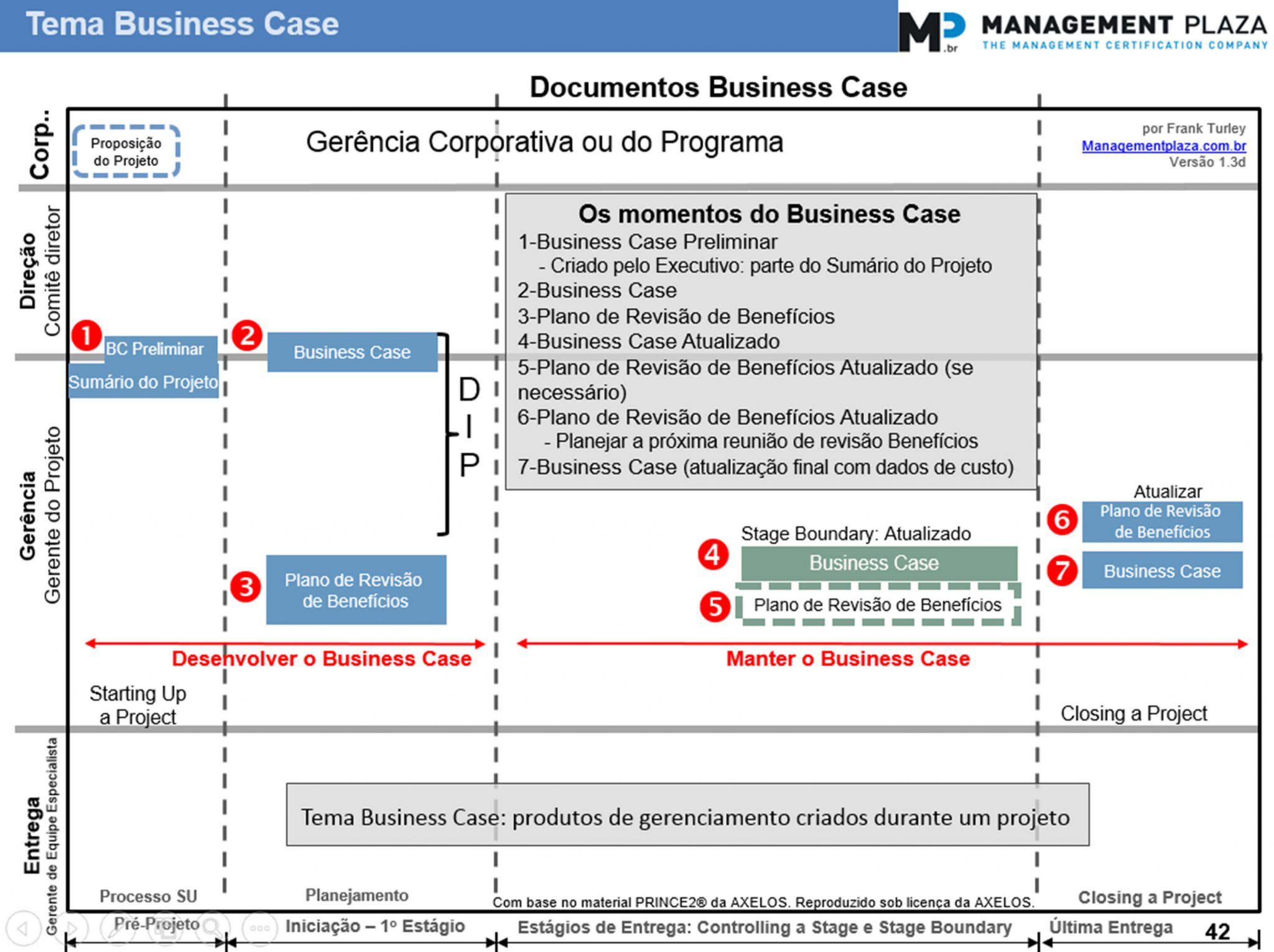 gp4us - Business Case Preliminar