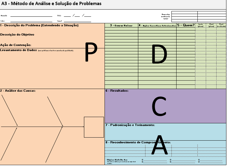 gp4us - Ciclo PDCA