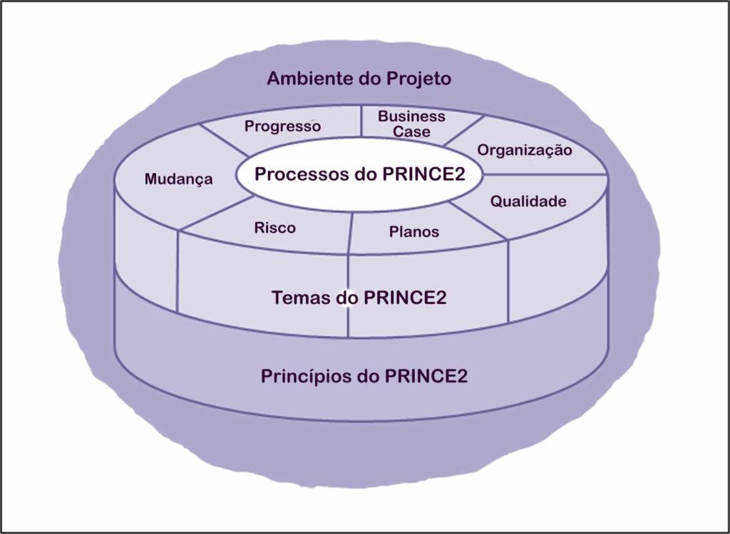 gp4us - Principios Prince2