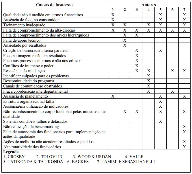 gp4us - Programa de melhoria