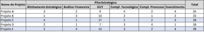 gp4us - Priorização de projetos