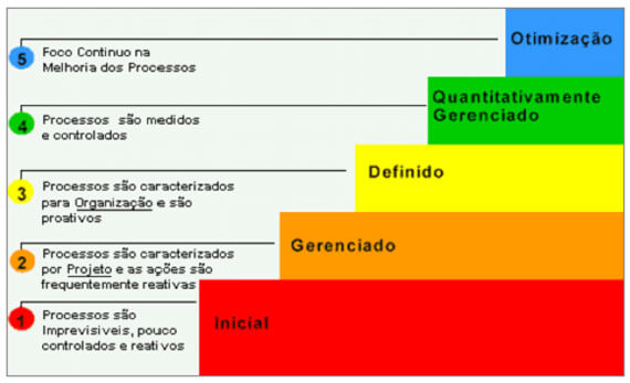 gp4us - Modelos de maturidade