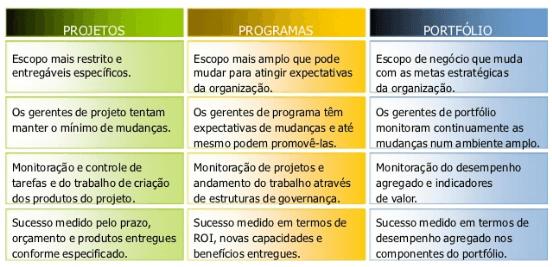 gp4us - Gestão de Programas