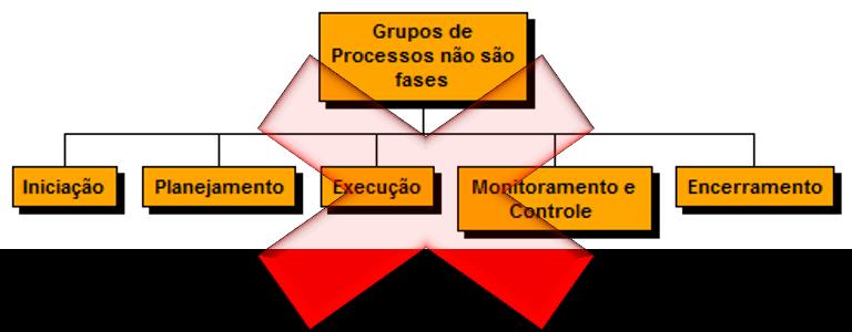 gp4us - Ciclo de vida do projeto