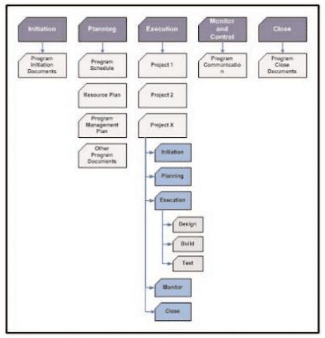 gp4us - Gerenciamento de Programas