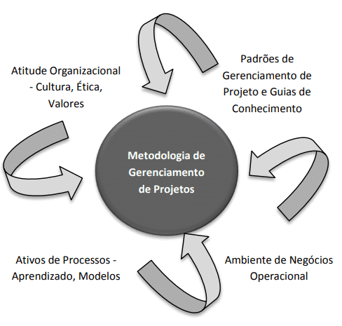 gp4us - Metodologia degerenciamento de projetos