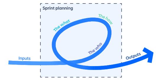 Planejamento da Sprint - Muito mais do que um simples evento Scrum
